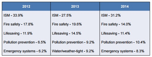 Top_deficiencies_AMSA_2012-2014