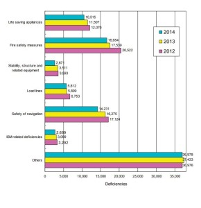 ClassNK-AnnualPSC2014-figure