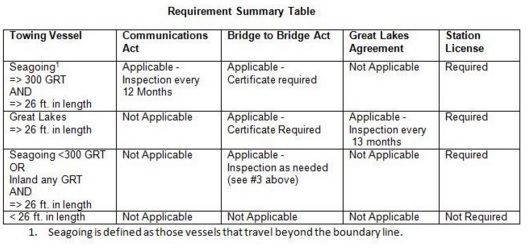 requirement_summary_table